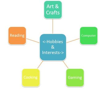 essay on hobby reading
